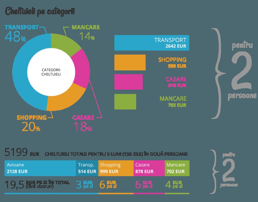 Cheltuieli Asia pe categorii