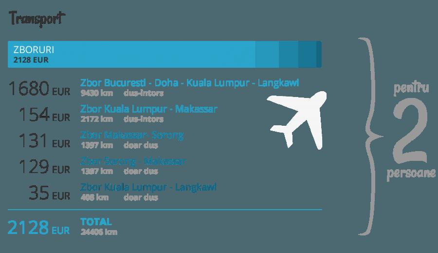 Cheltuieli cu transportul in Asia