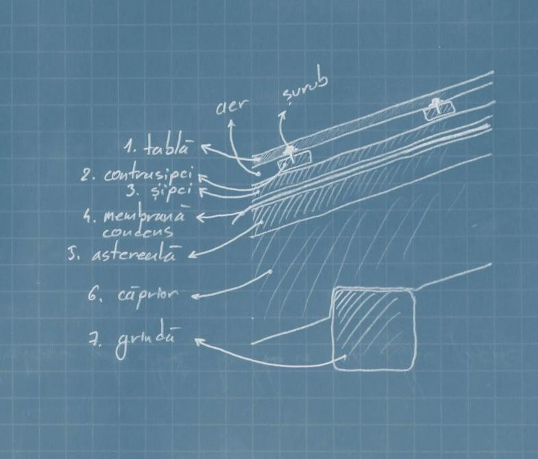 Schita de mana straturi acoperis
